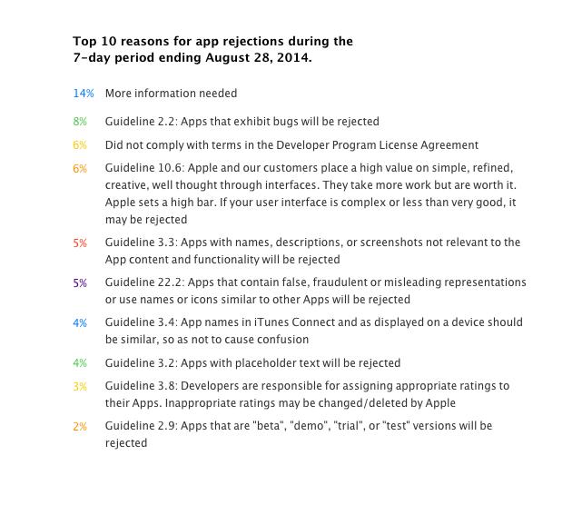 7 consigli per evitare che la vostra app venga rifiutata da Apple