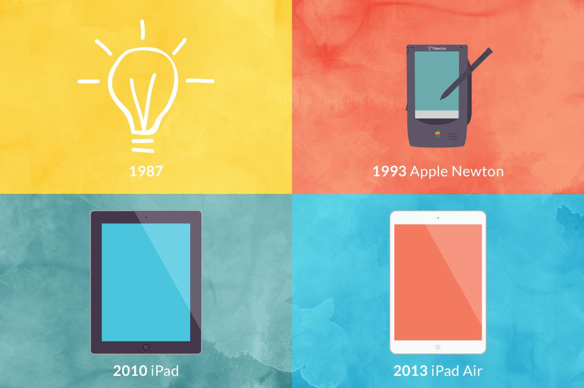 La storia dell'iPad: quando un'idea diventa realtà!