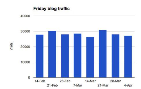 3 motivi per avere un blog a sostegno di un sito e-commerce