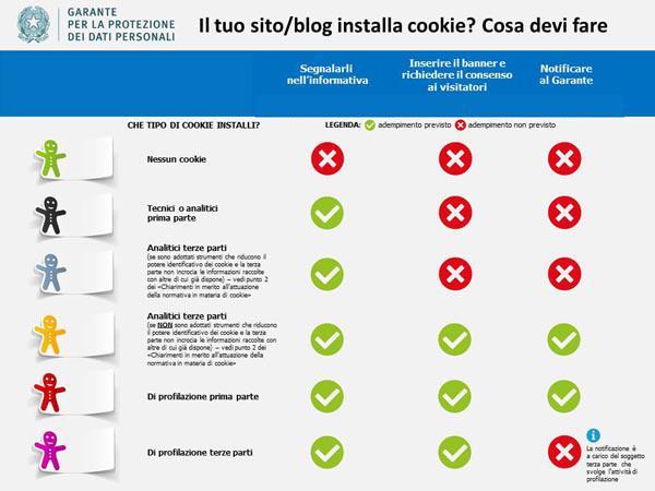 Cookie Law: gli ultimi aggiornamenti