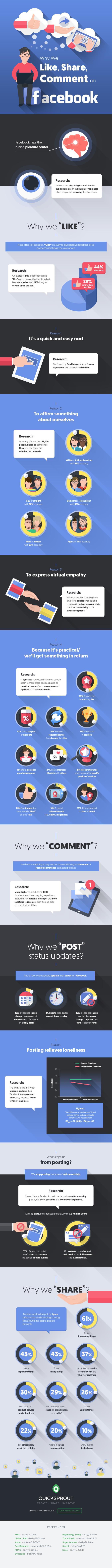 Aumenta la tua visibilità : studio sul comportamento degli utenti di Facebook