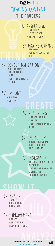 Creazione di contenuti : il nostro tutorial (Infografica)