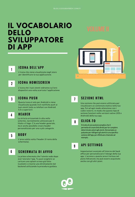 Il Vocabolario dello sviluppatore di App - Volume II: Creando un'applicazione