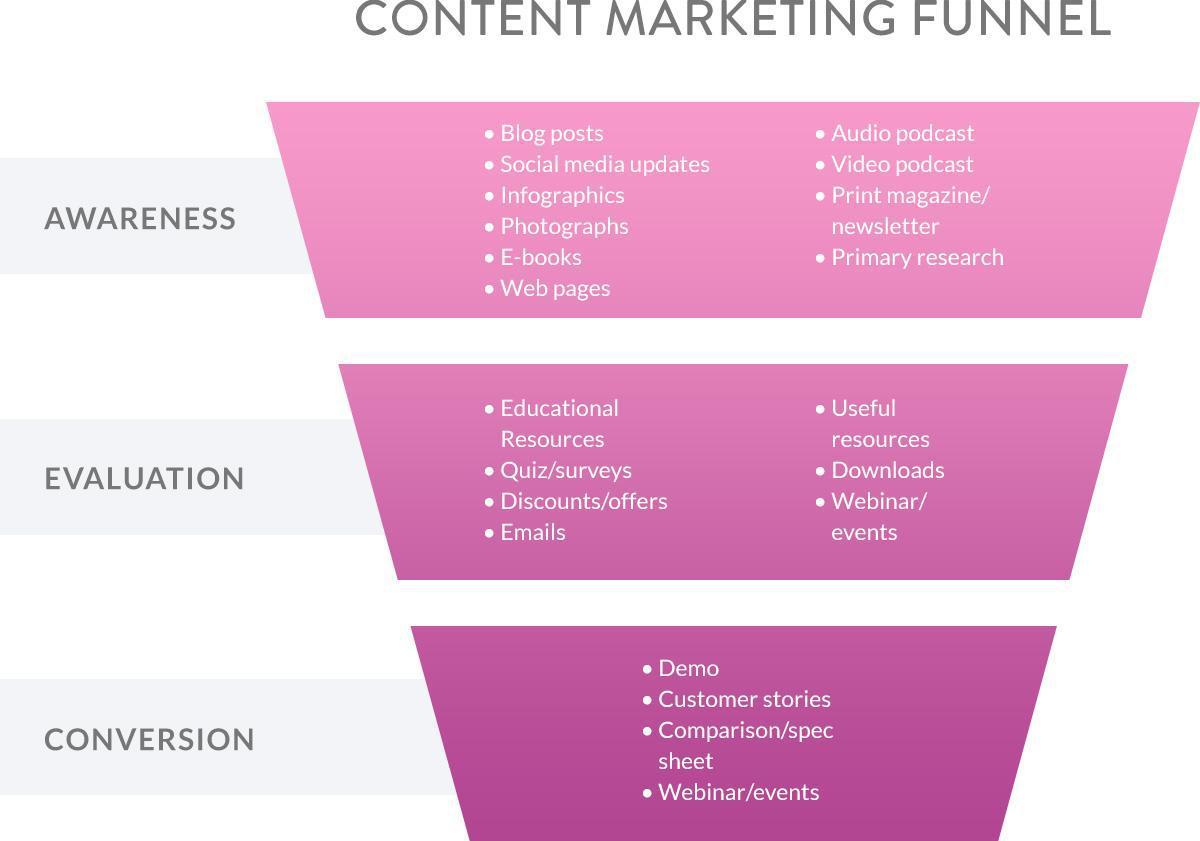 ¿Cómo escribir tu plan de marketing de contenido de eCommerce?
