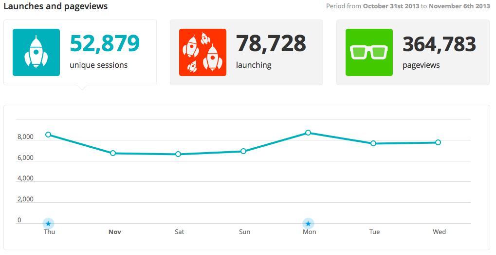 Entiende las estadísticas de tráfico de tu app