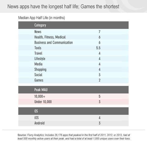 Las apps de noticias mantienen el interés del usuario más tiempo