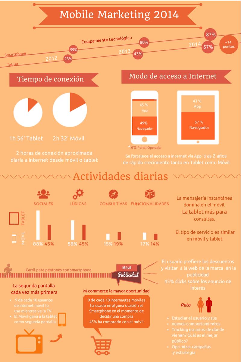 ¿Qué ha pasado con el Mobile Marketing este 2014? ¿Qué nos espera? #infografía