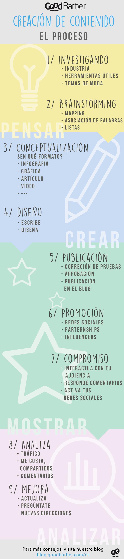 Creación de contenido: nuestro tutorial #infografía