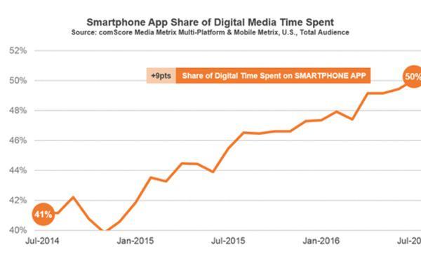 Apps y tiempo digital : las aplicaciones móviles dominan el panorama digital
