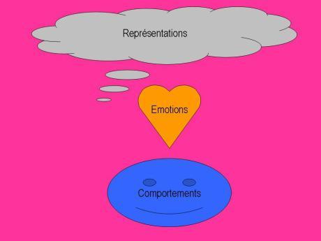 Représentations collectives