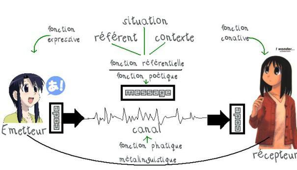 Communication interpersonnelle