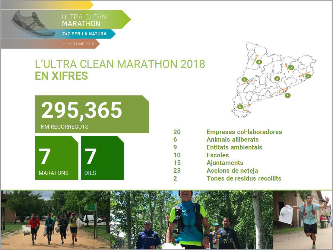 II Ultra Clean Marathon 2019