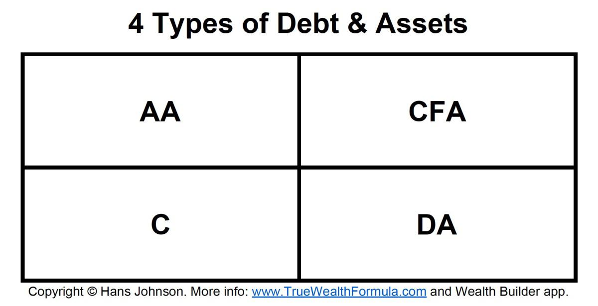 4 Types of Debt & Assets - One Makes You Rich!